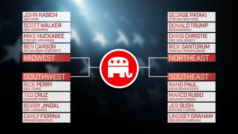 GOP Debate Bracket
